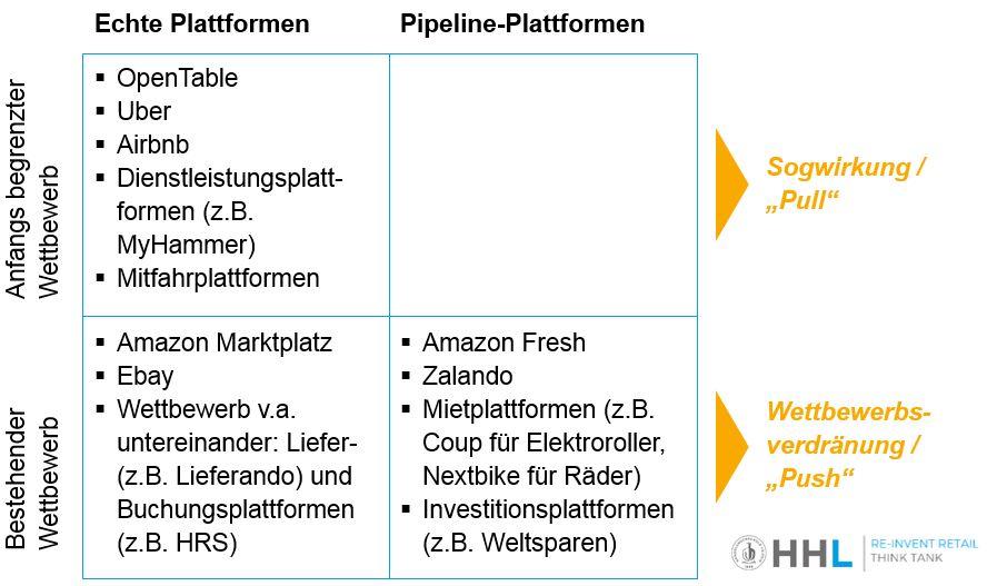 Plattform nach Typ, Wettbewerb und resultierende Werbeform