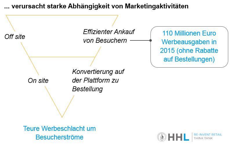 Marketingfokus durch fehlende Wettbewerbsvorteile auf Plattformen