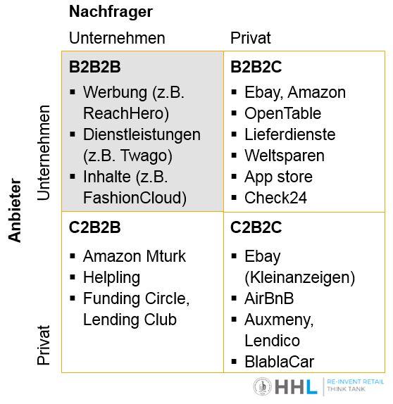 Anbieter und Nachfrager auf Plattformen nach Art