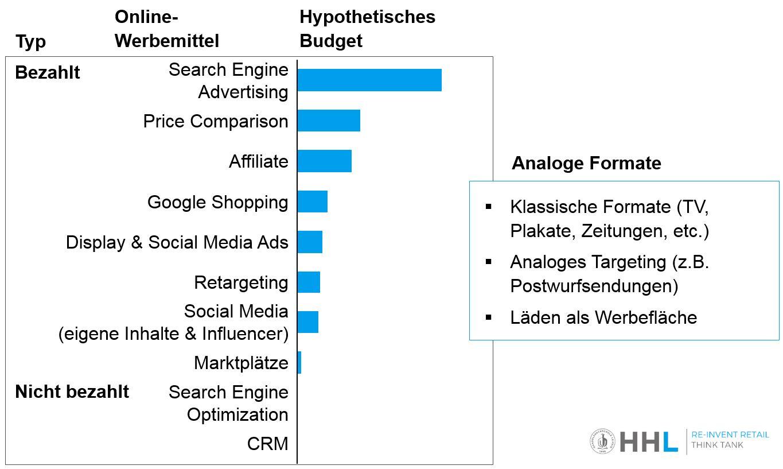 Werbewege im Onlinemarketing und analogen Bereich