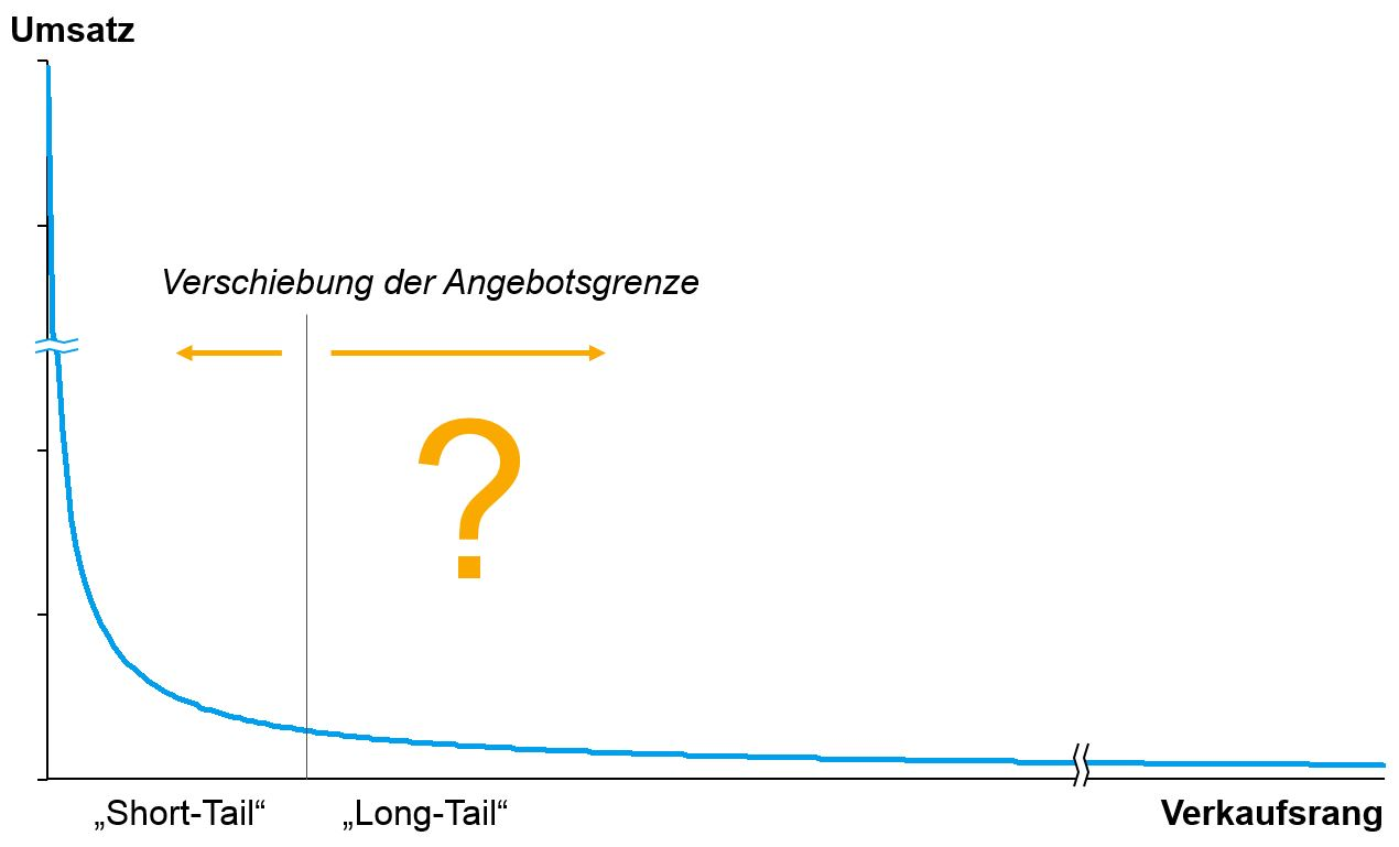 Das Long-Tail als Verschiebung der Angebotsgrenze