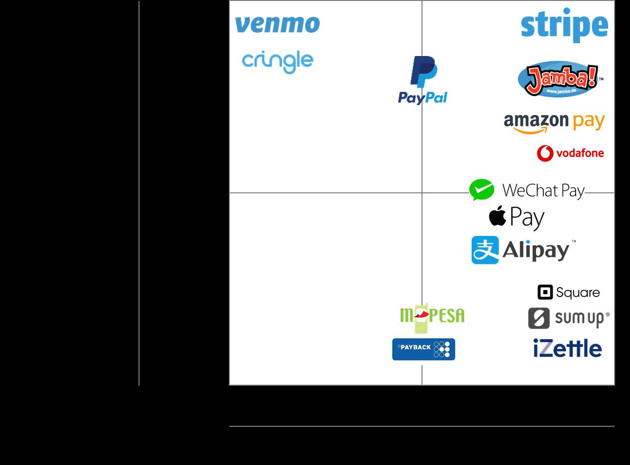 Mobile Payment-Unternehmen