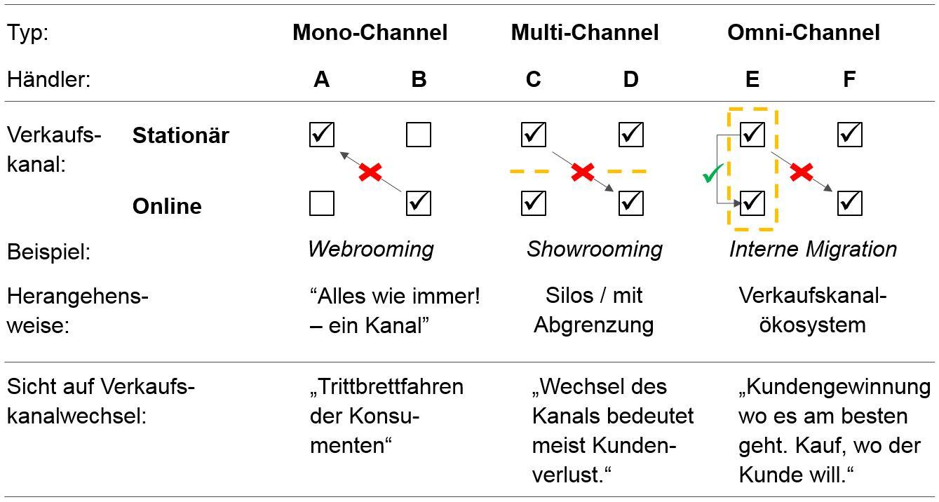 Mono-, Multi- und Omni-Channel