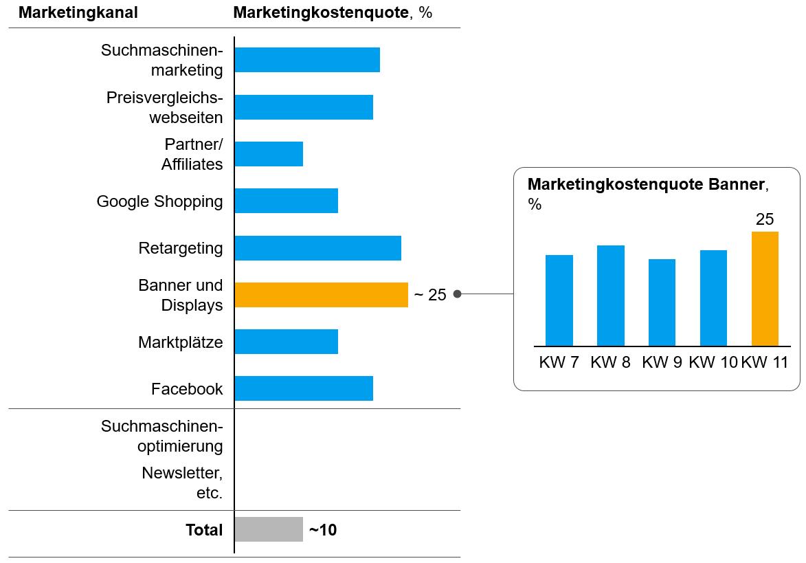 Marketingkostenquote pro Kanal und Periode