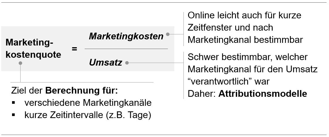 Berechnung Marketingkostenquote, für die Attributionsmodelle gebraucht werden