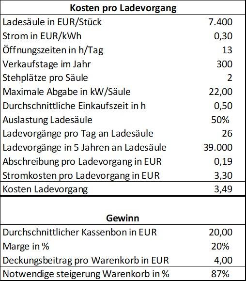 Kosten und Umsatz Ladesäulen
