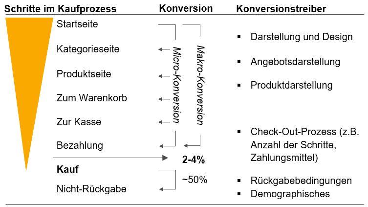 Typen der Konversionsrate: Mikro-Konversion, Makro-Konversion