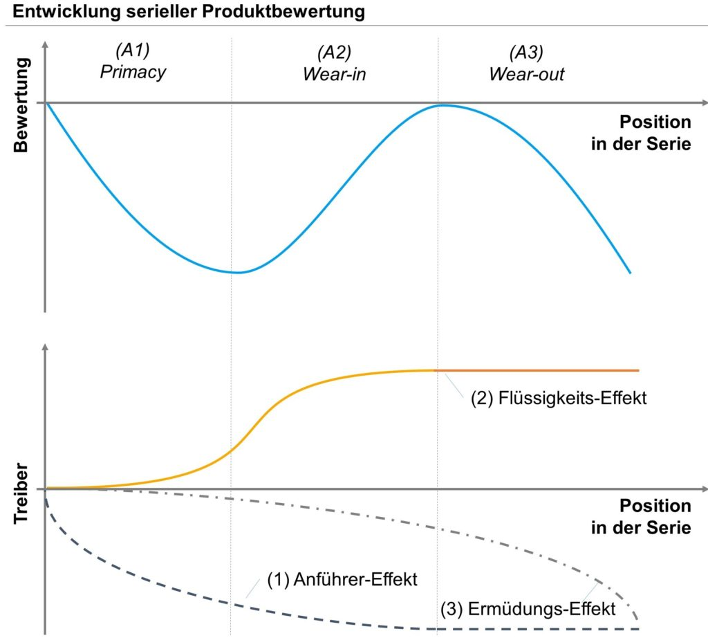 Abb. 1: Serielle Produktdarstellung: Theorie