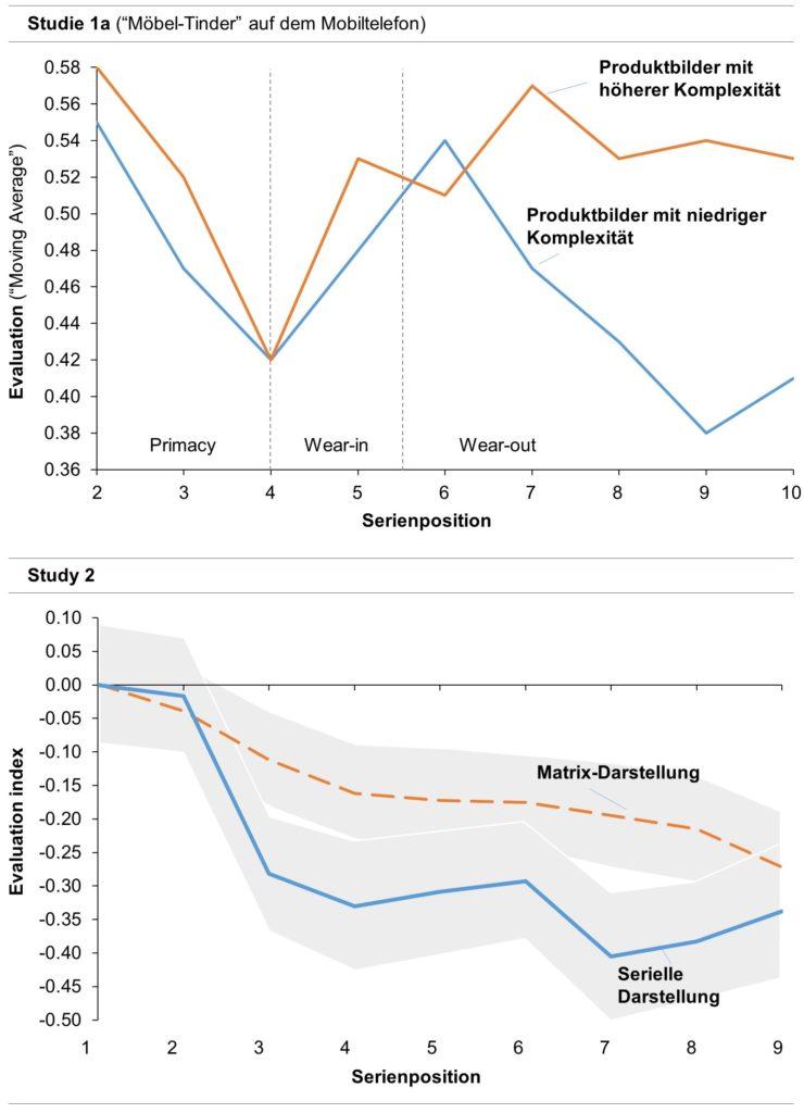 Abb. 2: Serielle Produktdarstellung: Empirische Ergebnisse