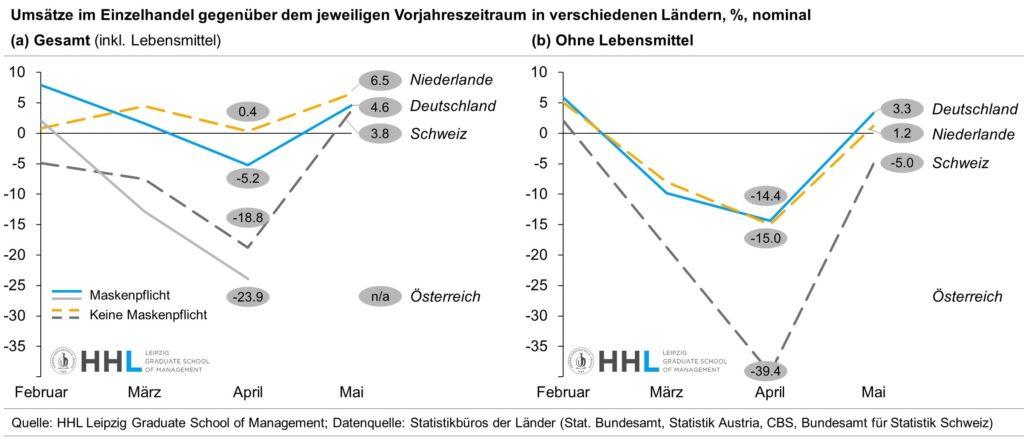 Umsätze im Einzelhandel im Ländervergleich