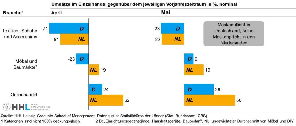 Umsätze im Einzelhandel - nach Ländern und Branchen