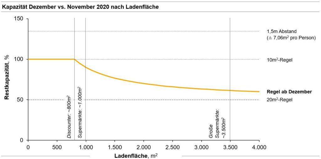Abb. 1: Kapazität Dezember vs. November 2020