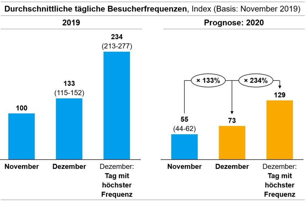 Abb. 4: Durchschnittliche tägliche Besucherfrequenz in deutschen Innenstädten