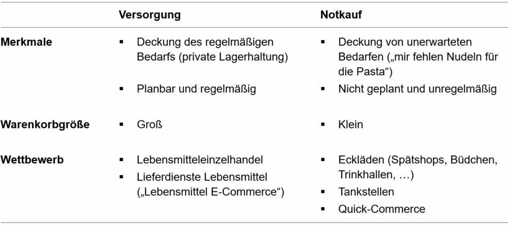 Tabelle 1: Bedürfnisse der Besteller
