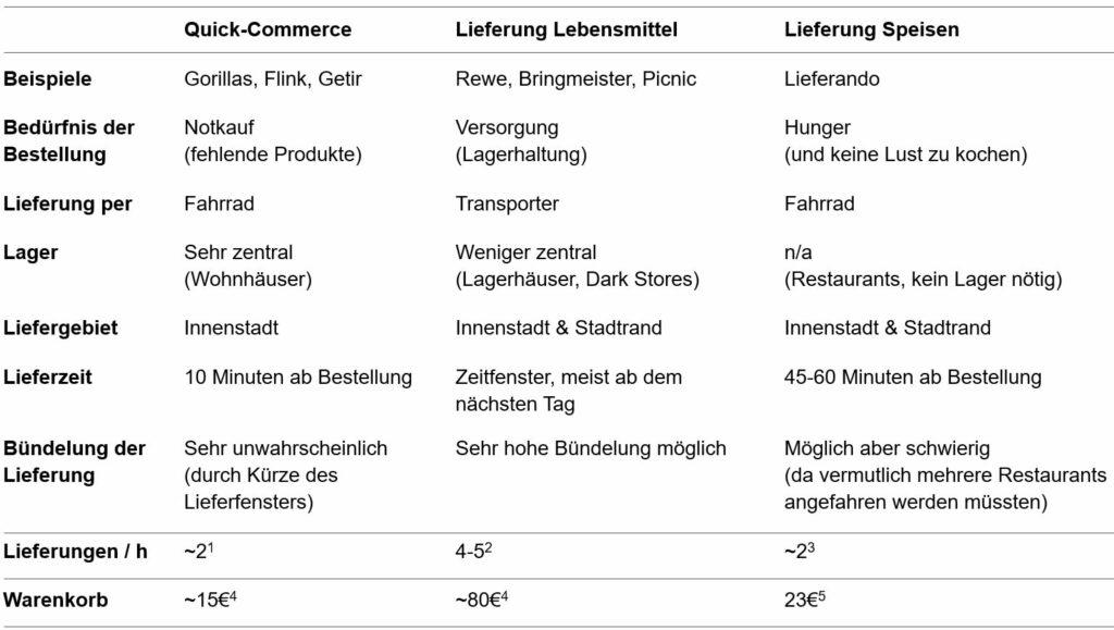 Tabelle 2:  Vergleich verschiedener  Liefermodell
